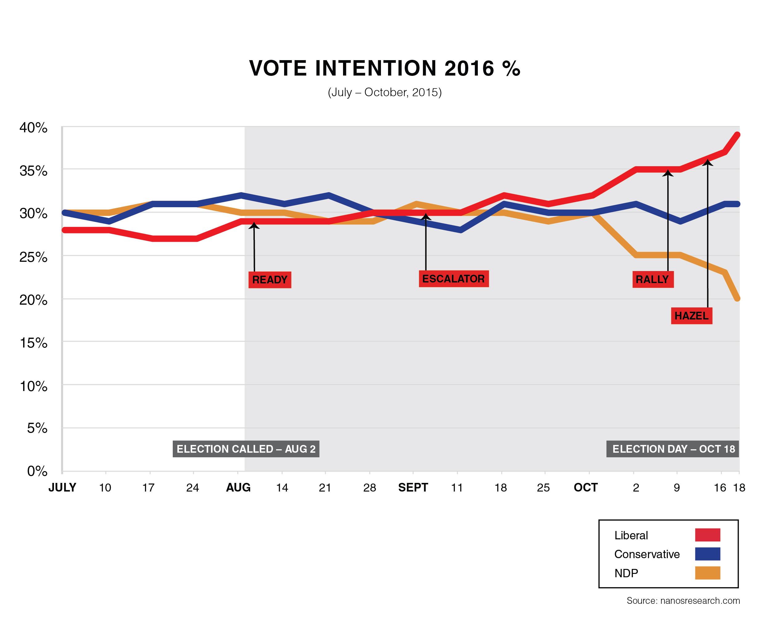 34084_VoteIntention2016_Tags