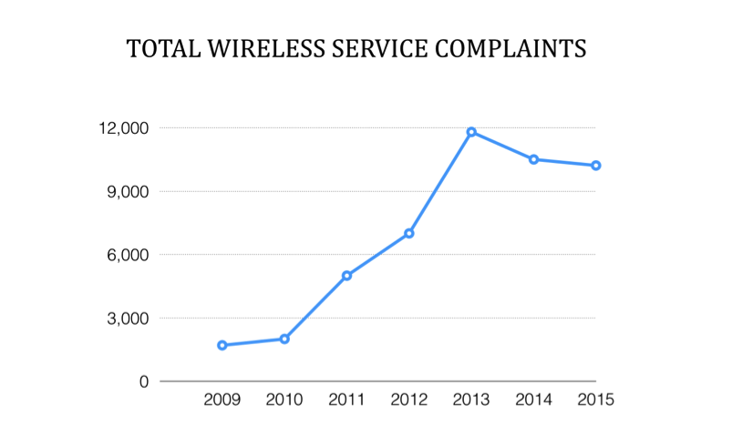 34207_1_TotalWirelessServiceComplaints