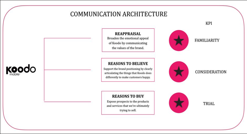 34207_3_Communication_Architecture