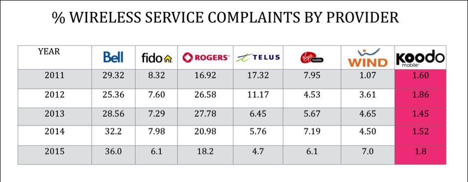 34207_WirelessServiceComplaintsbyProvider