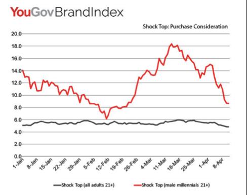 Brand Index