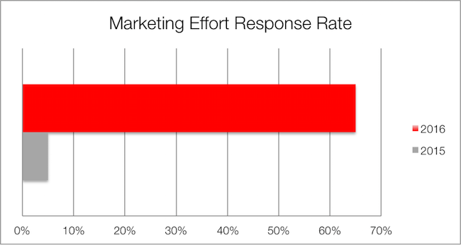53797_Marketing_Effort_Response_Rate_Table