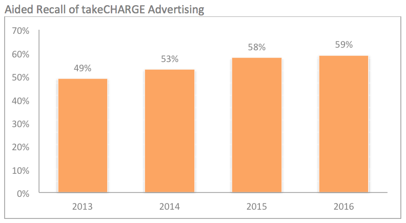 53830_Aided_Recall_of_takeCHARGE_Advertising