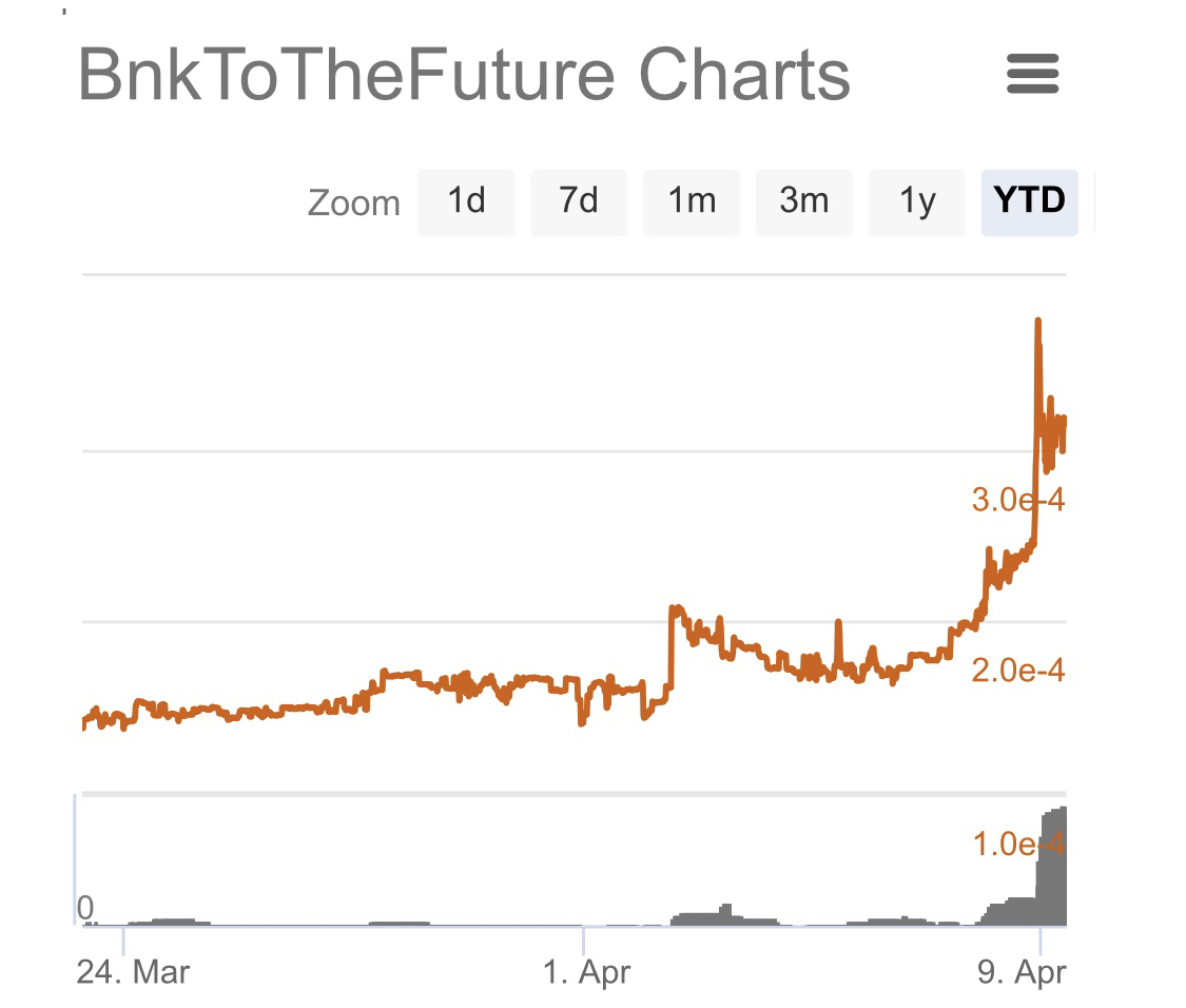 BF Token (BFT) price chart since launch.