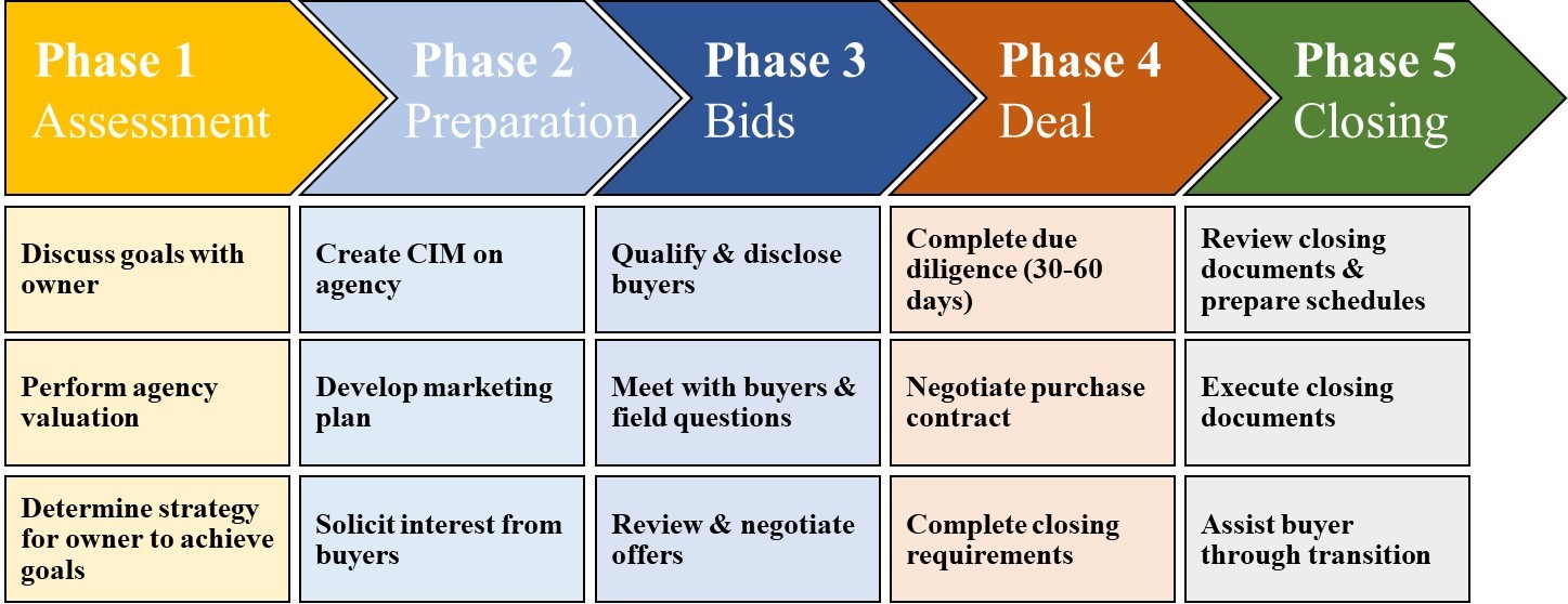 Diagram Image - Phases of Sales process