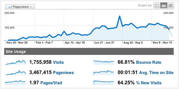 2009 Pageviews