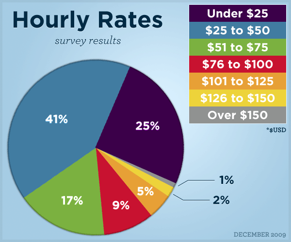 Hourly Rate Results