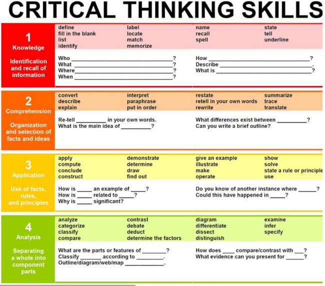 NURSING STANDARDS  authorSTREAM Importance of critical thinking in nursing ppt