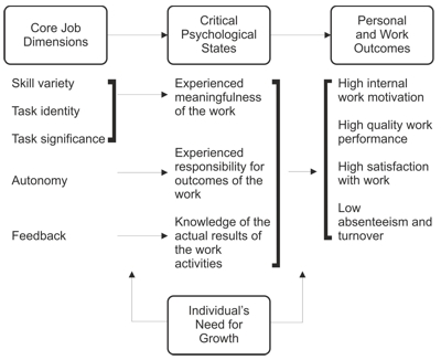 hackman and oldman job characteristics An approach to job design that aims to identify characteristics that make jobs intrinsically motivating and the hackman and oldham developed the job.