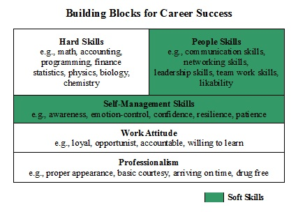 ... - Soft Skills Definition: What are Soft Skills? Ask a Wharton MBA