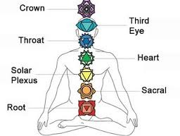 Image result for chakra diagram