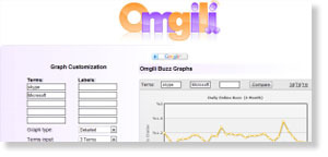 omgili 54 Free Social Media Monitoring Tools [Update2012]