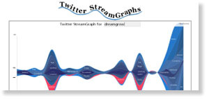 twitter stream graphs 54 Free Social Media Monitoring Tools [Update2012]