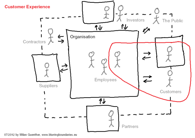 Customer Experience in the Enterprise Ecosystem