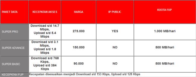 paket internet smartfren postpaid unlimited