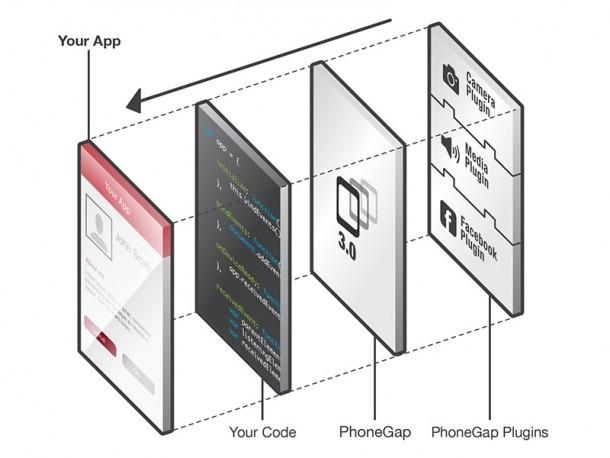 PhoneGap vs Native Development