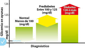 Image result for PREDIABETES