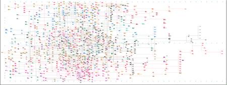 The 9 foot OCD chart