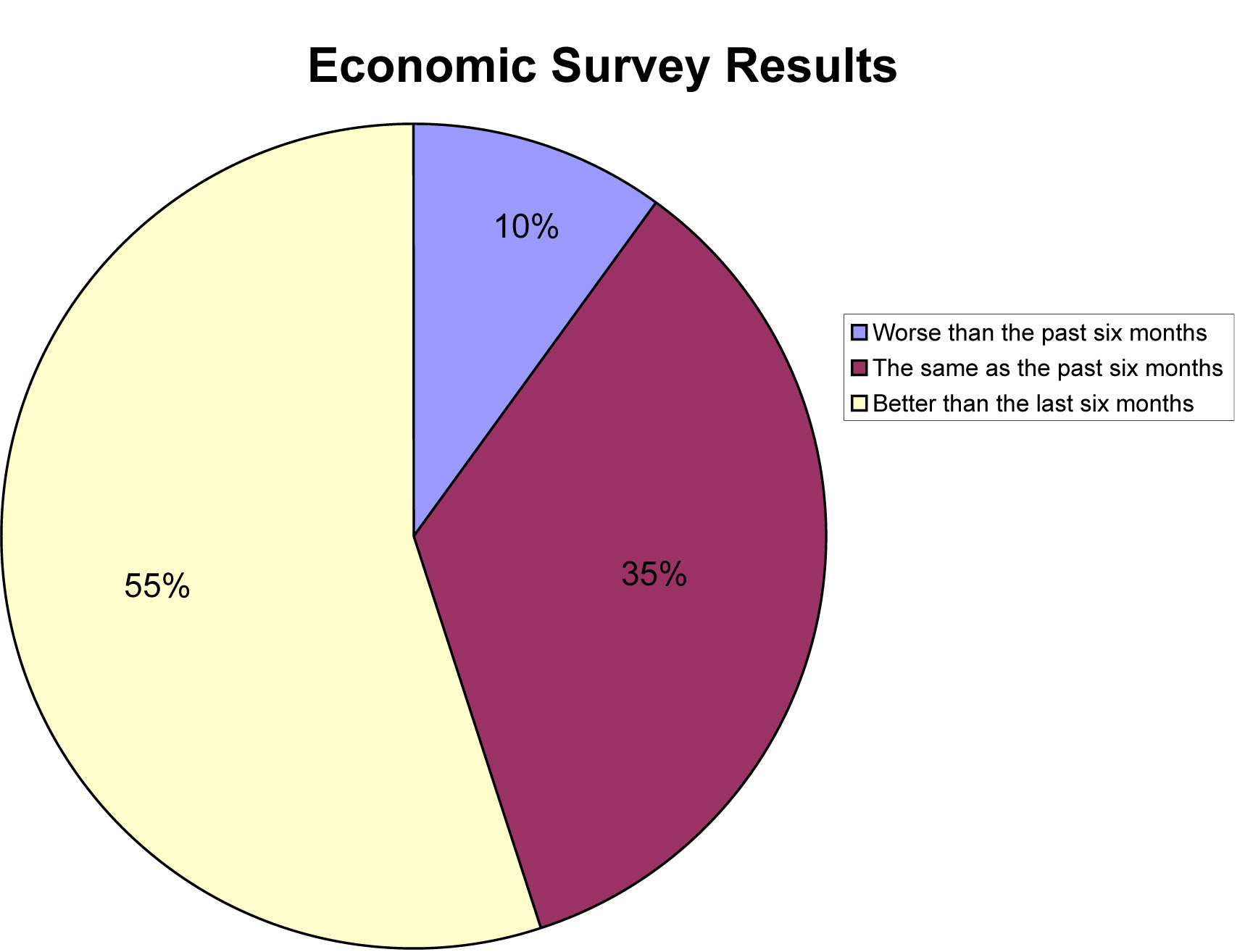 lovell-communications-economic-survey