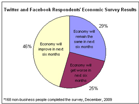 Economic Survey Results