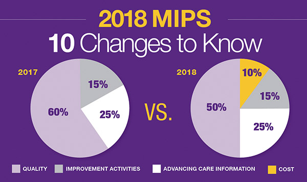 2018 MIPS Update: 10 Changes You Should Know About