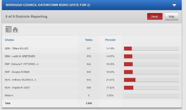 Unofficial Results Show Victory For Independent Party In Eatontown