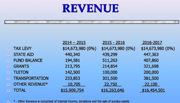 Shore Regional Budget Has No Tax Increase