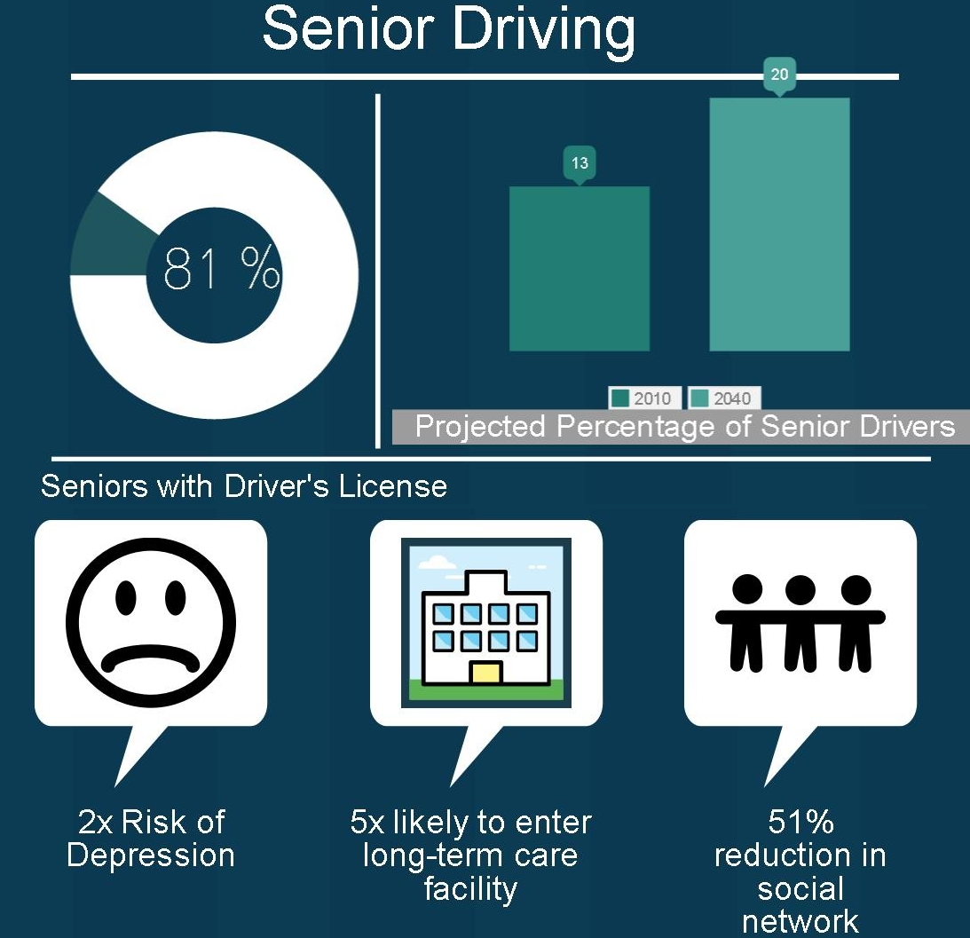 Older Americans who stop driving more likely to suffer from depression