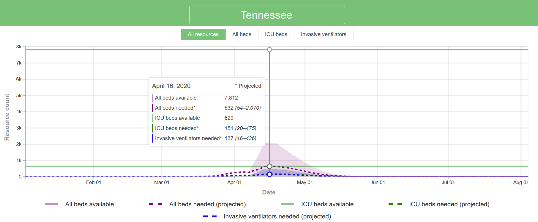 Model Shows Tennessee to Reach COVID-19 Peak on Wednesday
