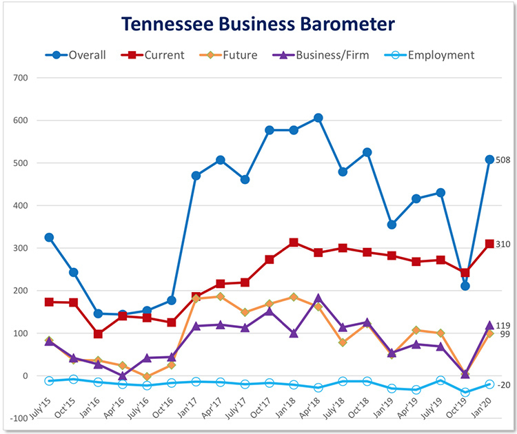 Tennessee business leaders view the overall U.S. economy as stable, strong, and growing, which bodes well for the state's economy, consumers, and workers.
