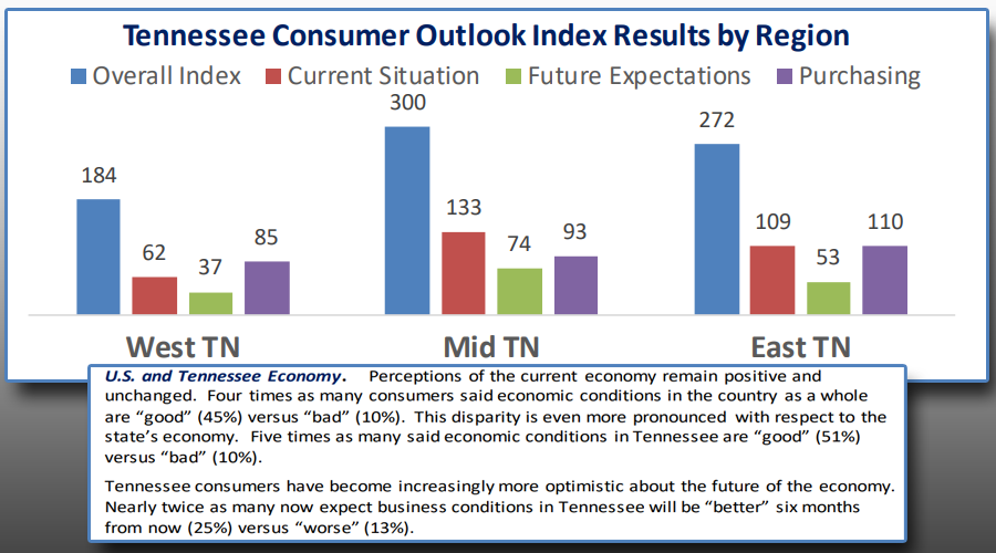 The research conducted is part of the Tennessee Business Barometer, which looks as if 2019 ended on a positive note...