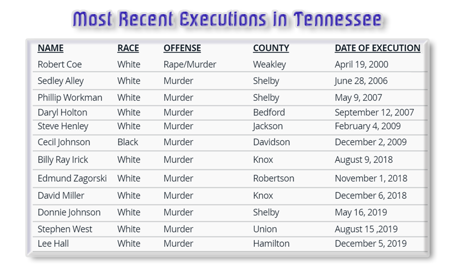 The Tennessee Supreme Court is scheduling two more executions.