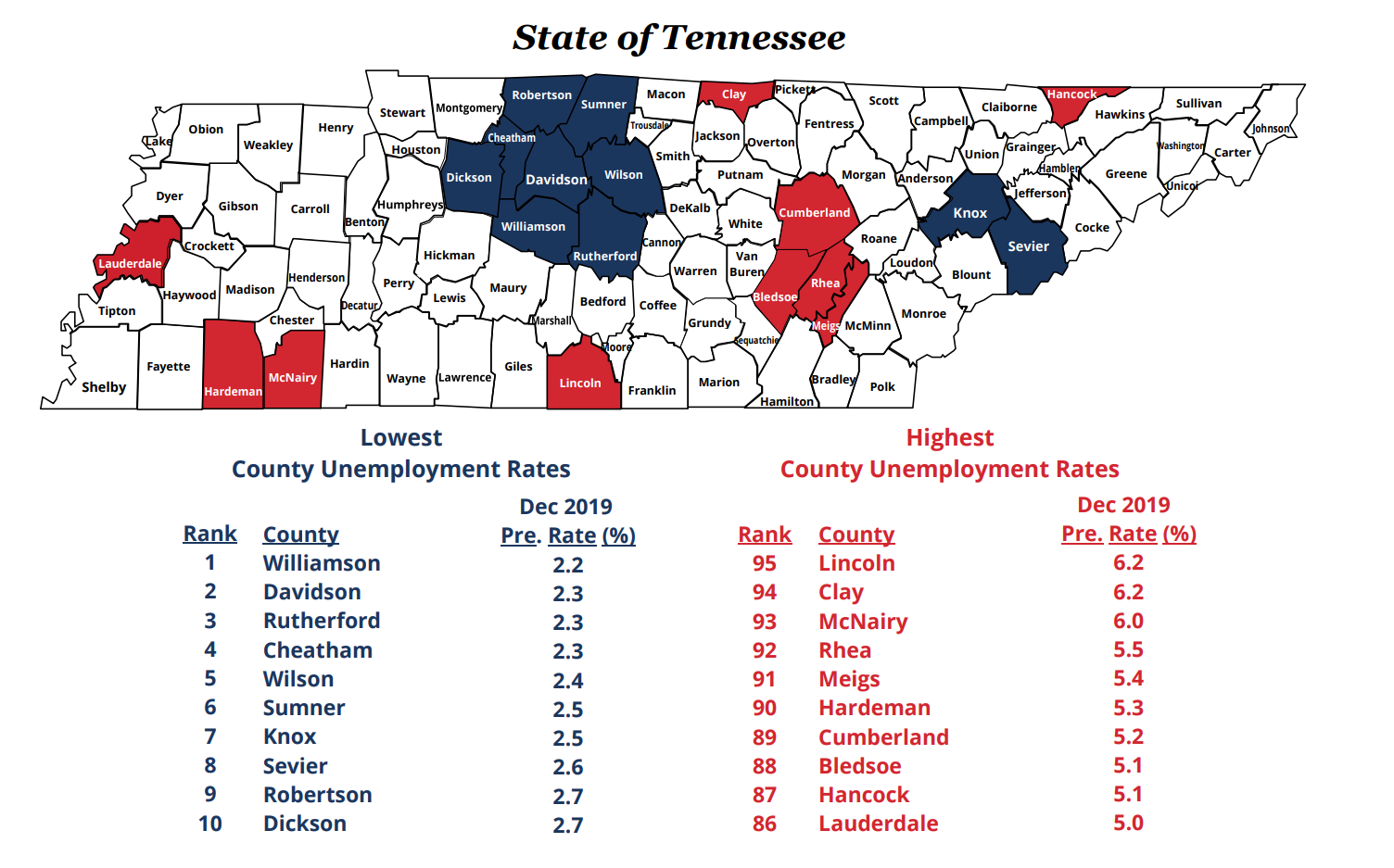 Rutherford County Unemployment at 2.3%