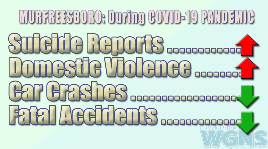 Fatal Accidents were DOWN while Suicide Rate and Auto Burglaries were UP Druing COVID-19 Pandemic