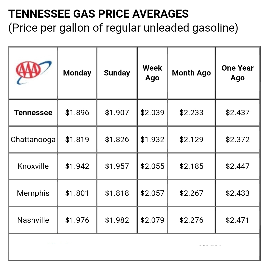 Gas Prices in Tennessee are Down 14 Cents