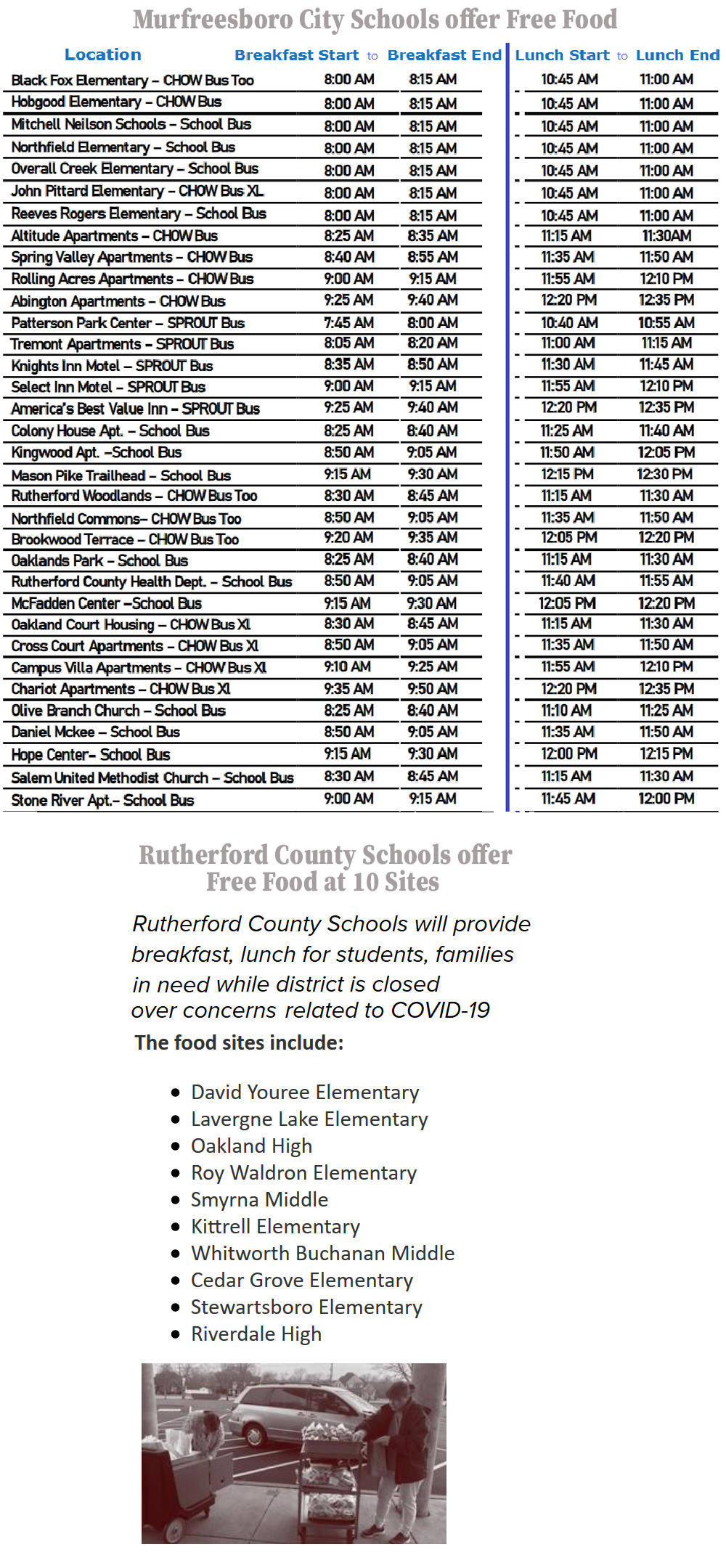 As income slows, more feeding sites are being opened. Murfreesboro City Schools Director Dr. Linda Gilbert stated...