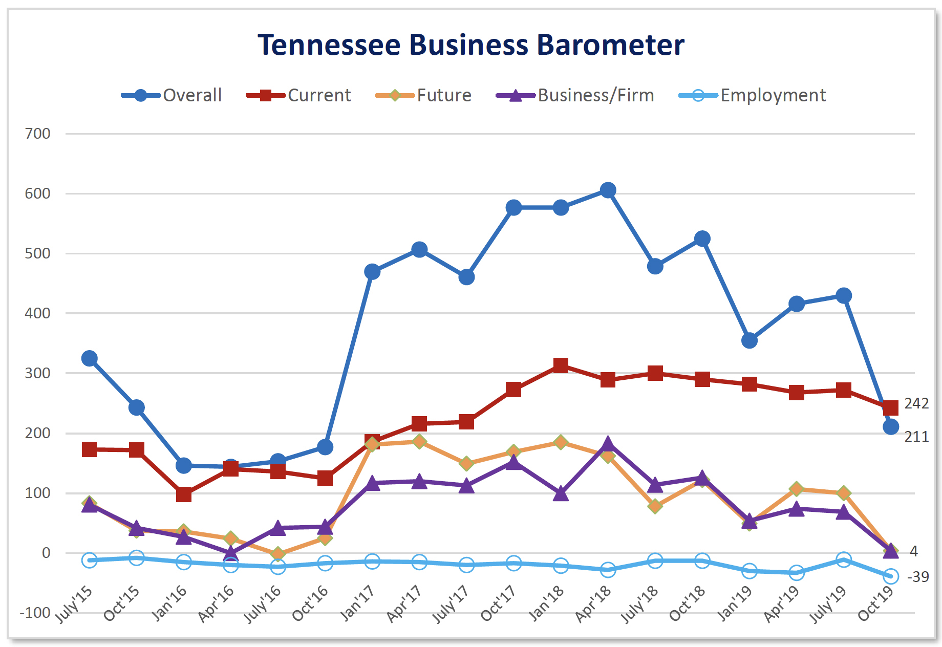 Outlook among Tennessee business leaders has fallen sharply in recent months, according to the latest Tennessee Business Barometer by MTSU's Jones College of Business.