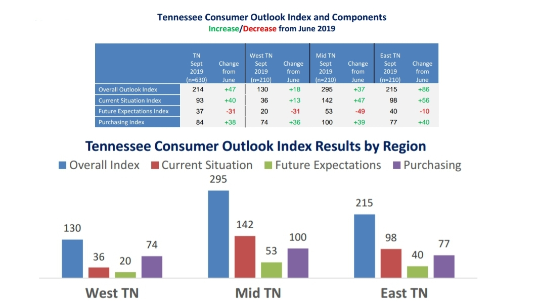 Latest snapshot in Tennessee shows positive current views, worries about future of China trade rift...