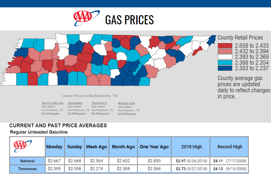 Tennessee Gas Prices is $2.40 per gallon for regular unleaded, which is 13-cents more than last week's average, 9-cents more than a month ago and 18-cents less than one year ago. Today's national average is $2.67, which is a 11-cents more than last week, 7-cents more than a month ago and 18-cents cheaper than a year ago.