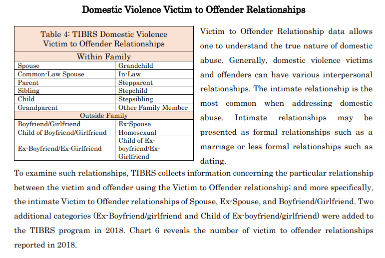 October is Domestic Violence Awareness Month. Here are a few numbers from the Tennessee Bureau of Investigation regarding domestic violence.