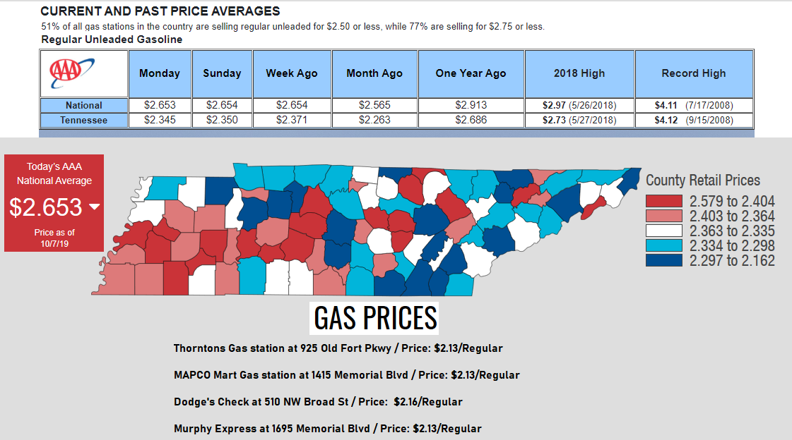 Most motorists around the country are seeing prices decline or stabilize, with the majority of states seeing gas prices decrease by as much as a nickel since last Monday.