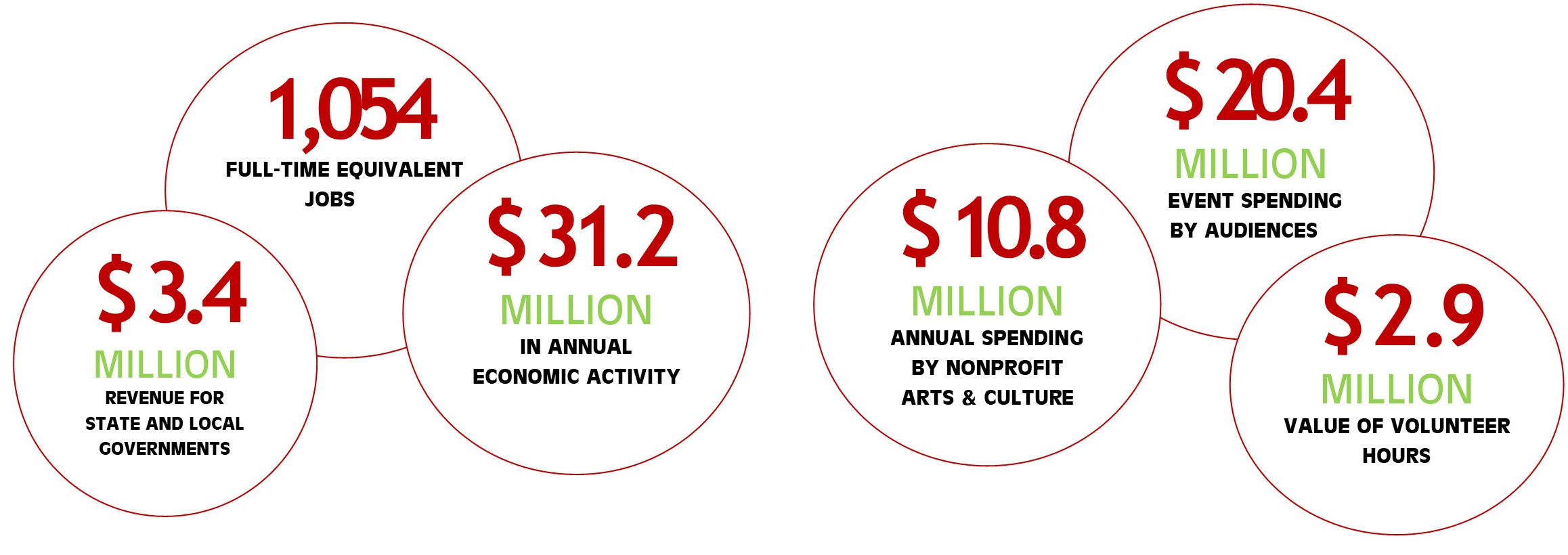 Economic Impact of Rutherford County's nonprofit arts and culture industry significant