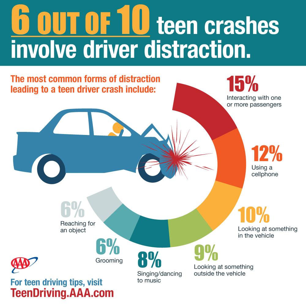 Distracted Driving: Biggest problem among teenagers