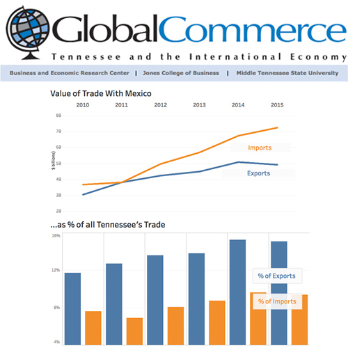 Latest MTSU 'Global Commerce' report assesses Tennessee-Mexico trade