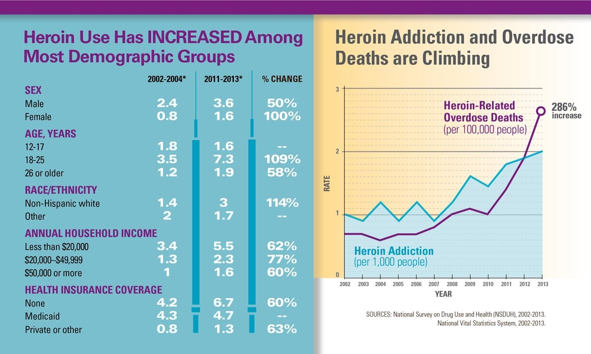 Heroin continues to be a growing problem in Rutherford County