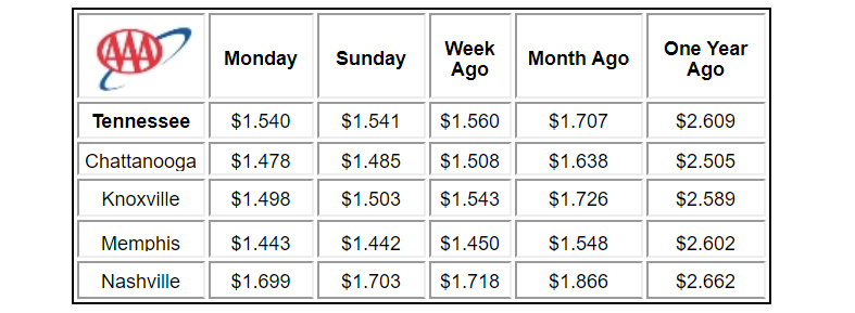 The Tennessee gas price average continues to decline and has dropped two cents since this time last week. The Tennessee Gas Price average  is now $1.54 which is nearly 17 cents less than one month ago and nearly $1.07 less than one year ago.