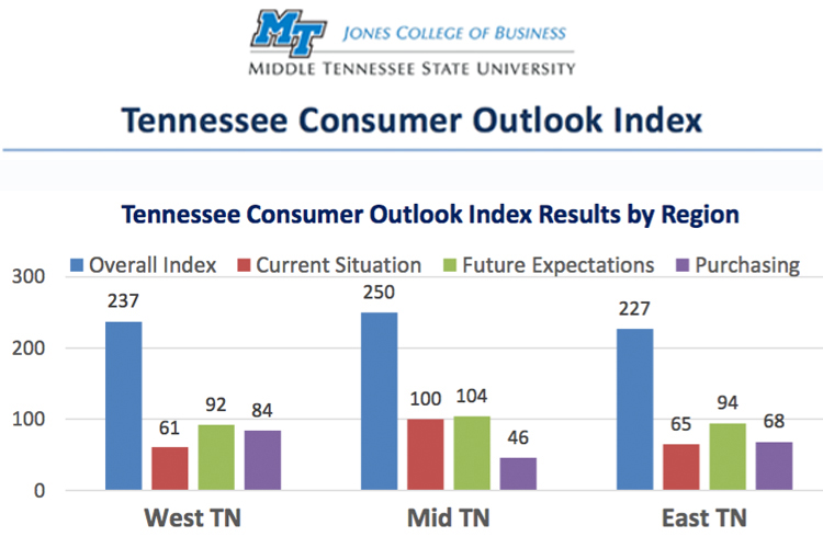 MTSU survey: Tennessee consumer outlook still strong, though leveling off