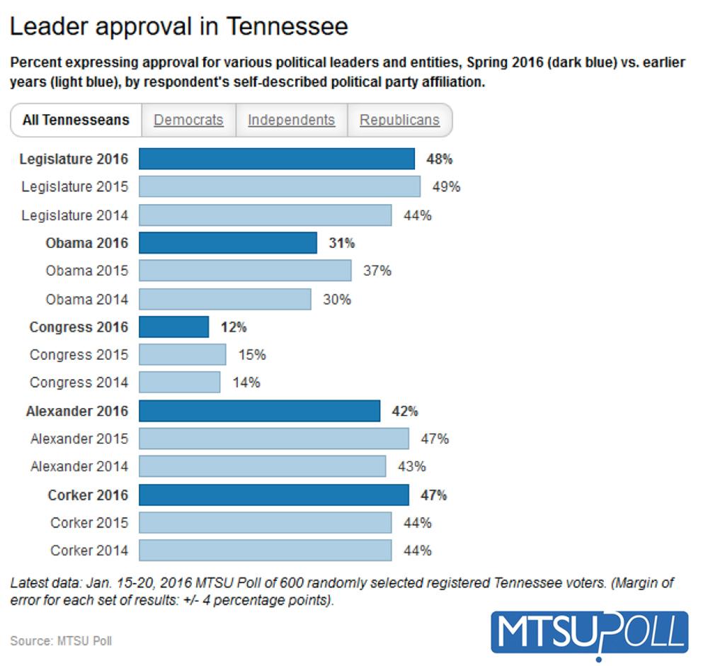 Tennessee Residents Not Happy With Their Standard of Living | MTSU poll,MTSU,Murfreesboro news,Murfreesboro