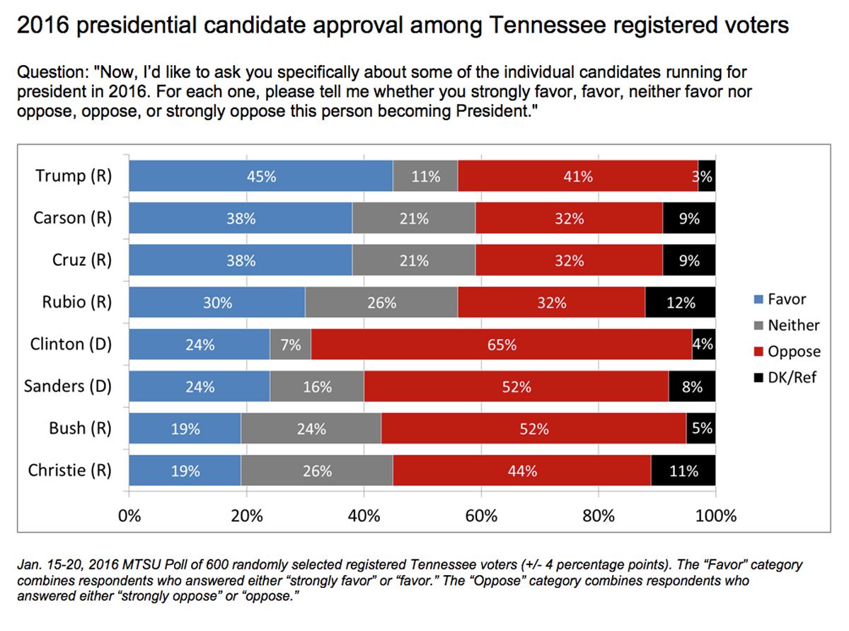 Who is Tennessee for when it comes to presidential candidates?