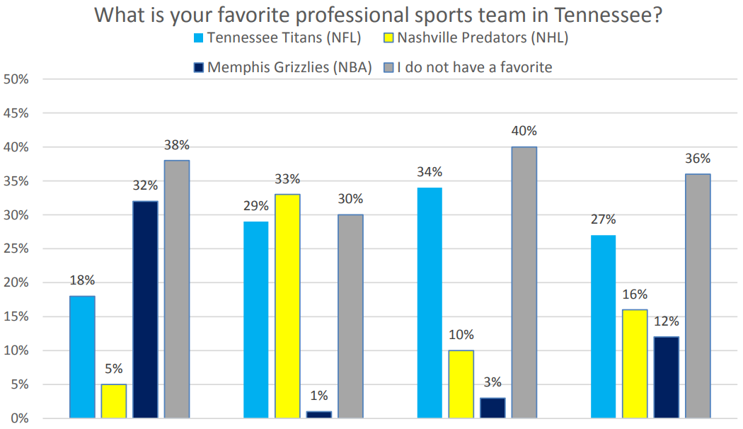MTSU survey shows Predators fever heating up among Midstate sports fans